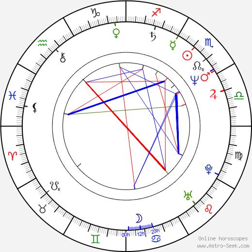 Joe Hart astro natal birth chart, Joe Hart horoscope, astrology
