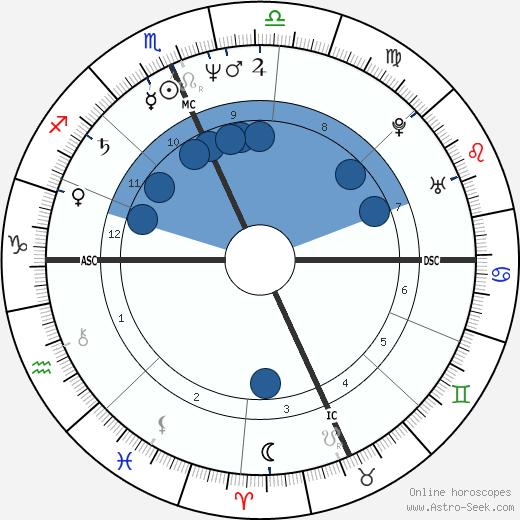 Jon-Erik Hexum wikipedia, horoscope, astrology, instagram