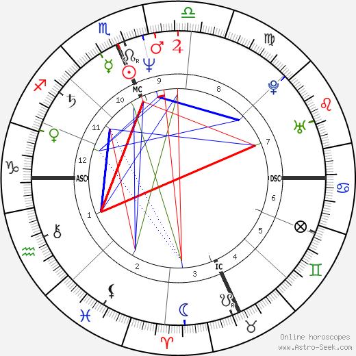 Jon-Erik Hexum tema natale, oroscopo, Jon-Erik Hexum oroscopi gratuiti, astrologia