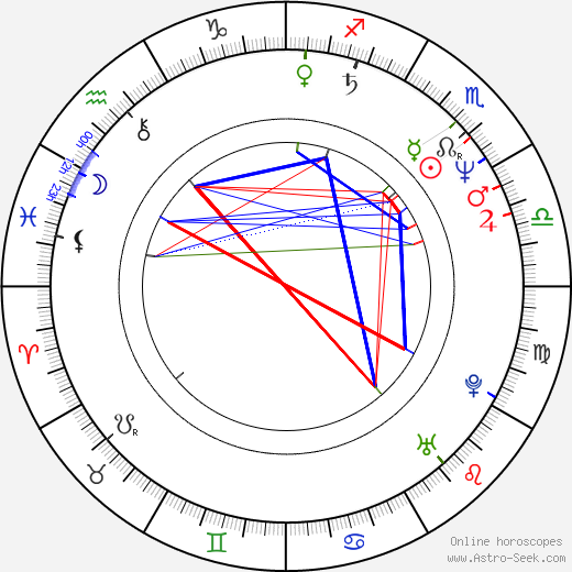 Lyle Lovett astro natal birth chart, Lyle Lovett horoscope, astrology