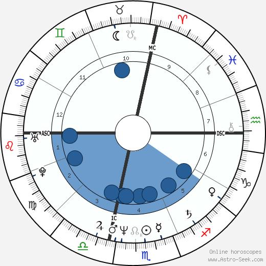 Massimo Ciavarro wikipedia, horoscope, astrology, instagram