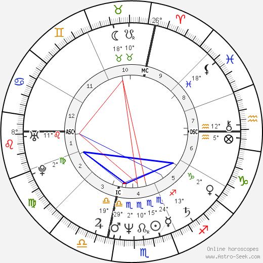 Massimo Ciavarro birth chart, biography, wikipedia 2018, 2019
