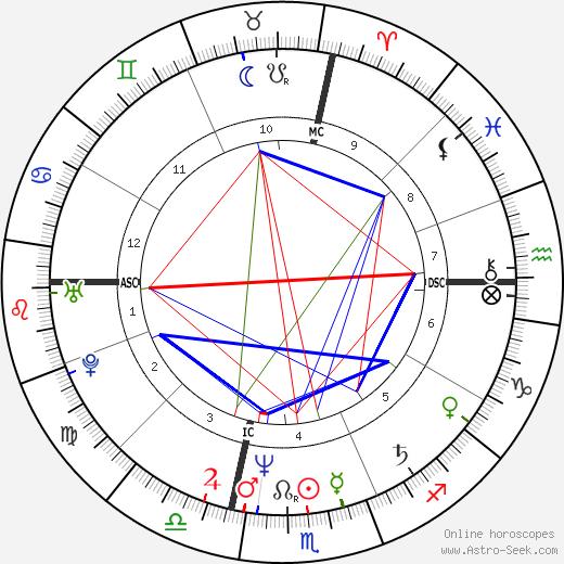 Massimo Ciavarro astro natal birth chart, Massimo Ciavarro horoscope, astrology