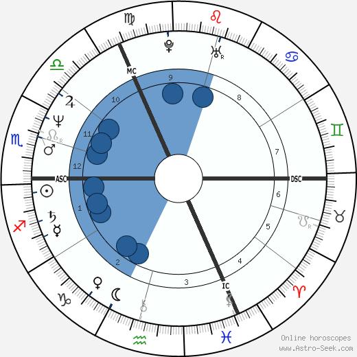 Matthias Reim wikipedia, horoscope, astrology, instagram