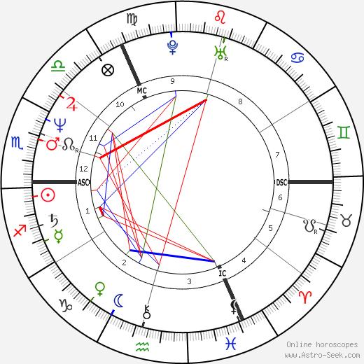 Matthias Reim birth chart, Matthias Reim astro natal horoscope, astrology