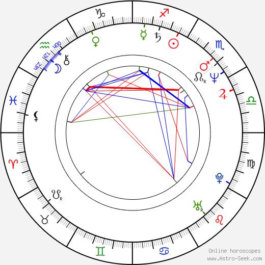 Michael A. Stackpole tema natale, oroscopo, Michael A. Stackpole oroscopi gratuiti, astrologia