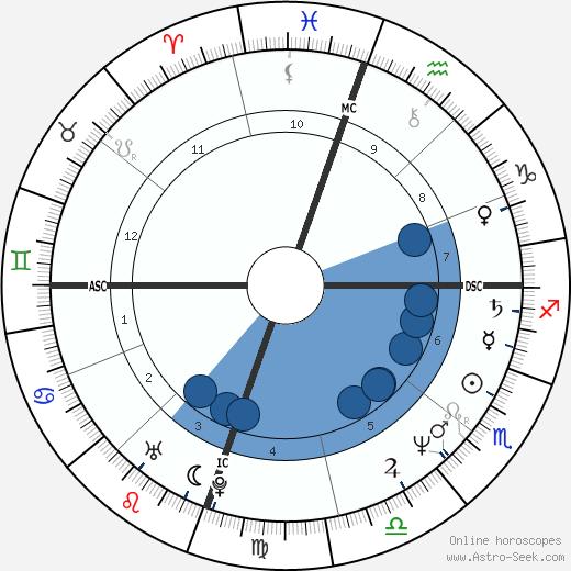 Michael Robert Morgan wikipedia, horoscope, astrology, instagram