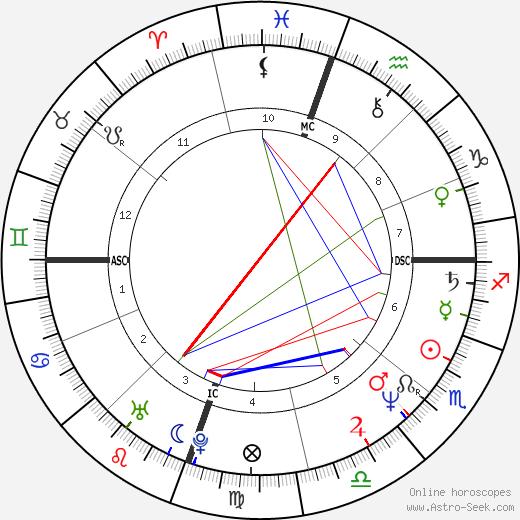 Michael Robert Morgan tema natale, oroscopo, Michael Robert Morgan oroscopi gratuiti, astrologia