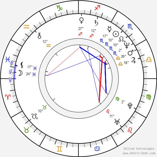 Michal Nesvadba birth chart, biography, wikipedia 2019, 2020