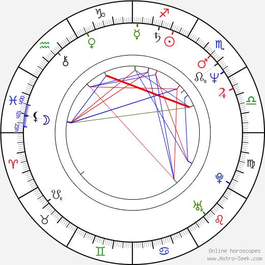 Nancy Everhard birth chart, Nancy Everhard astro natal horoscope, astrology
