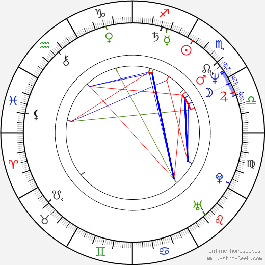 Ofra Haza astro natal birth chart, Ofra Haza horoscope, astrology