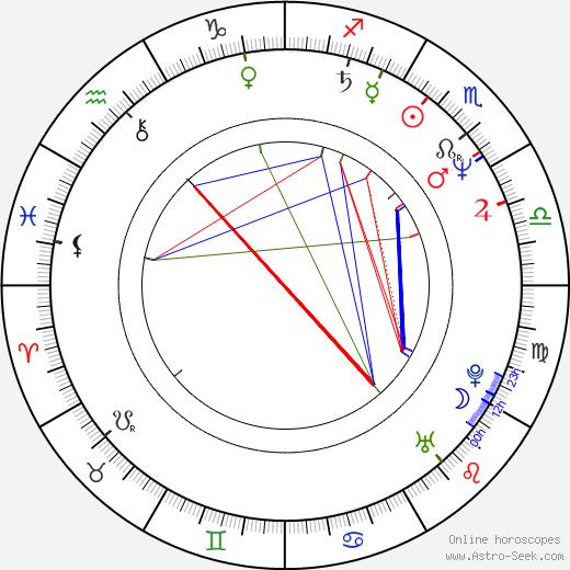 Oliver Andrásy день рождения гороскоп, Oliver Andrásy Натальная карта онлайн