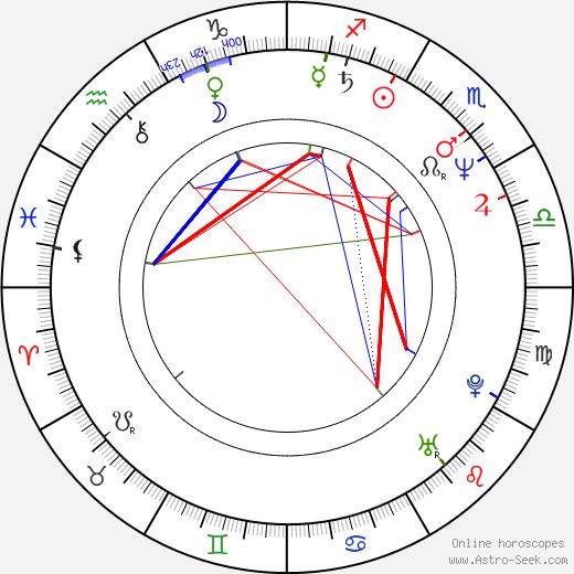 Pavel Vaněk astro natal birth chart, Pavel Vaněk horoscope, astrology