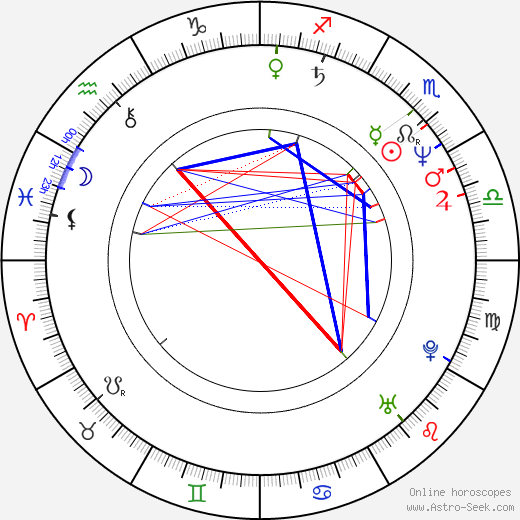 Peter Ostrum birth chart, Peter Ostrum astro natal horoscope, astrology