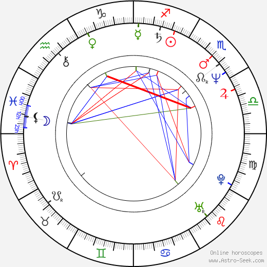 Robert Alan Beuth astro natal birth chart, Robert Alan Beuth horoscope, astrology