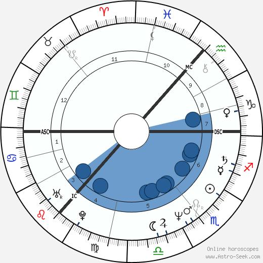 Sigvard Mahler Dam wikipedia, horoscope, astrology, instagram
