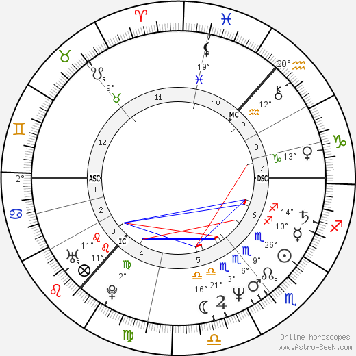 Sigvard Mahler Dam birth chart, biography, wikipedia 2019, 2020