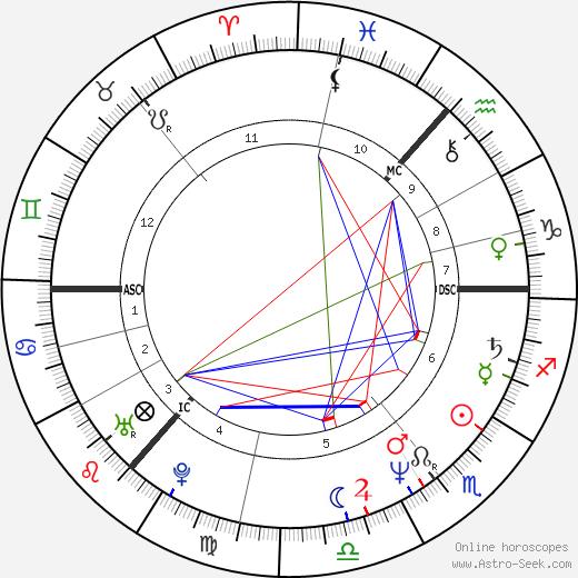 Sigvard Mahler Dam birth chart, Sigvard Mahler Dam astro natal horoscope, astrology