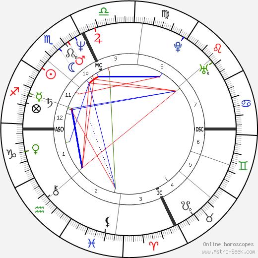 Thomas Junta день рождения гороскоп, Thomas Junta Натальная карта онлайн