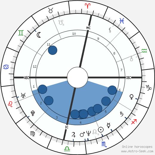 Tim Shaw wikipedia, horoscope, astrology, instagram
