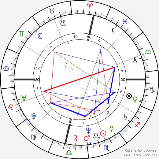 Tim Shaw день рождения гороскоп, Tim Shaw Натальная карта онлайн