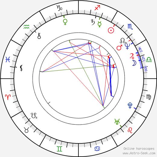 Tom Hooker день рождения гороскоп, Tom Hooker Натальная карта онлайн