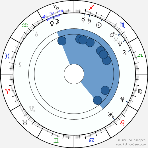 Tomáš Kladívko wikipedia, horoscope, astrology, instagram