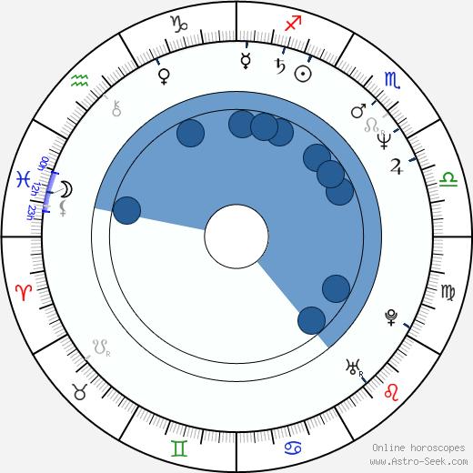 Tomorowo Taguchi wikipedia, horoscope, astrology, instagram