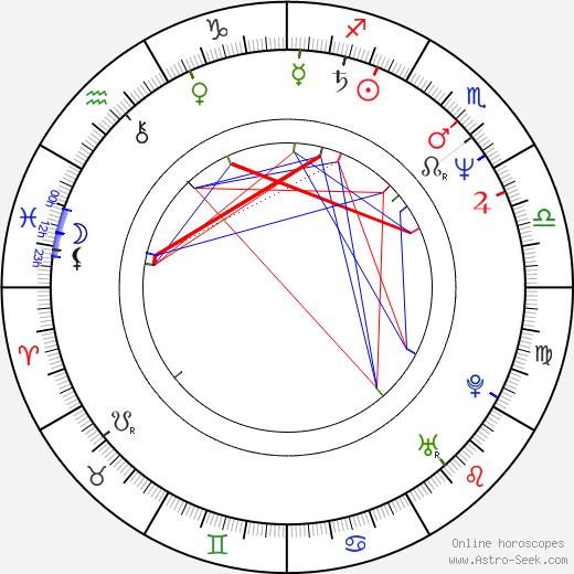 Tomorowo Taguchi birth chart, Tomorowo Taguchi astro natal horoscope, astrology