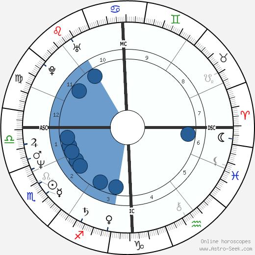 Tony Abbott wikipedia, horoscope, astrology, instagram