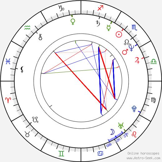 Willem van de Sande Bakhuyzen tema natale, oroscopo, Willem van de Sande Bakhuyzen oroscopi gratuiti, astrologia