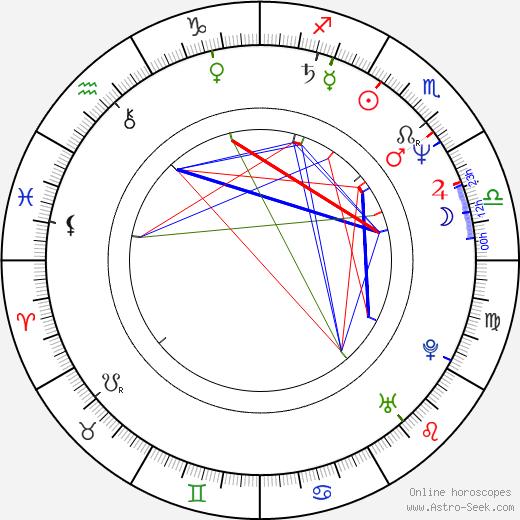 William Coryn birth chart, William Coryn astro natal horoscope, astrology