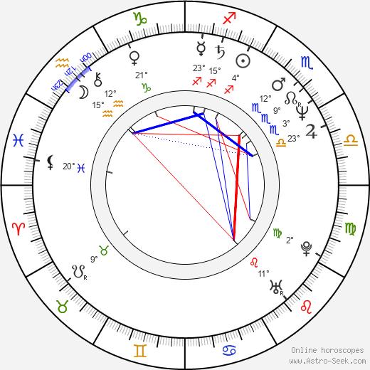 Zacharias Kunuk birth chart, biography, wikipedia 2019, 2020