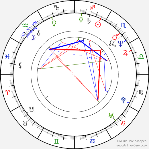 Zacharias Kunuk astro natal birth chart, Zacharias Kunuk horoscope, astrology
