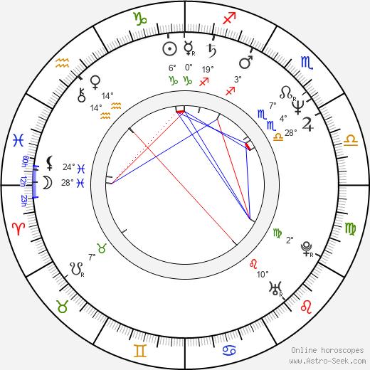 Aleksandr Khvan birth chart, biography, wikipedia 2019, 2020