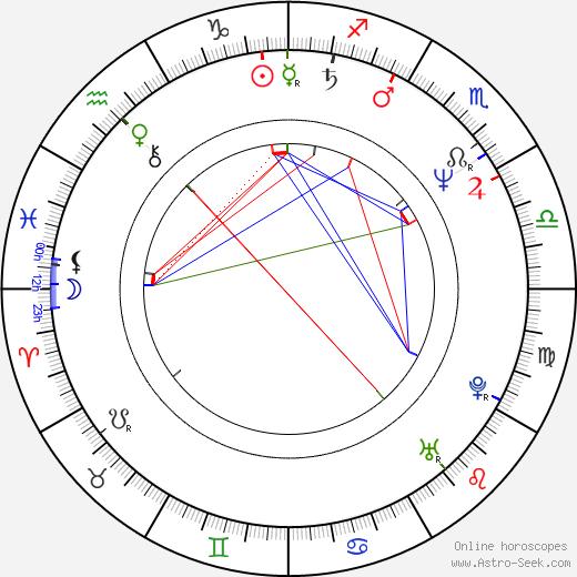 Aleksandr Khvan birth chart, Aleksandr Khvan astro natal horoscope, astrology