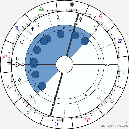 Amanda Boxtel wikipedia, horoscope, astrology, instagram