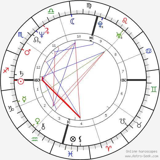 Amanda Boxtel tema natale, oroscopo, Amanda Boxtel oroscopi gratuiti, astrologia