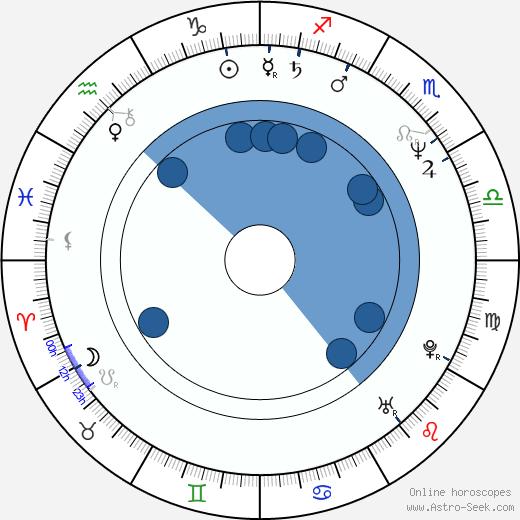 Bo-yeon Kim wikipedia, horoscope, astrology, instagram
