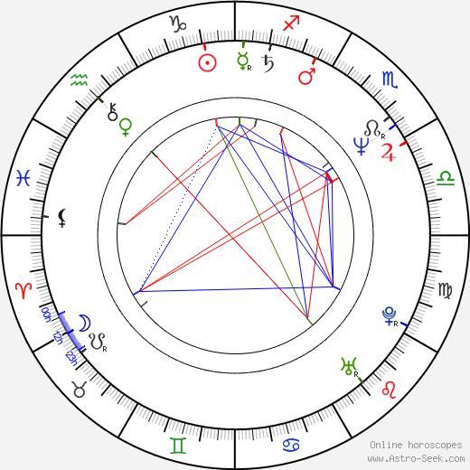 Bo-yeon Kim astro natal birth chart, Bo-yeon Kim horoscope, astrology