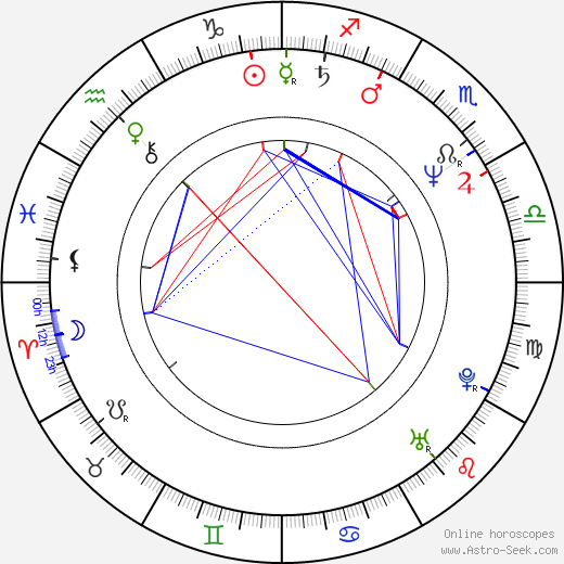 Brad Grey birth chart, Brad Grey astro natal horoscope, astrology