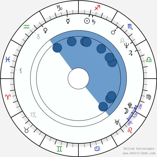 Brigitte Karner wikipedia, horoscope, astrology, instagram