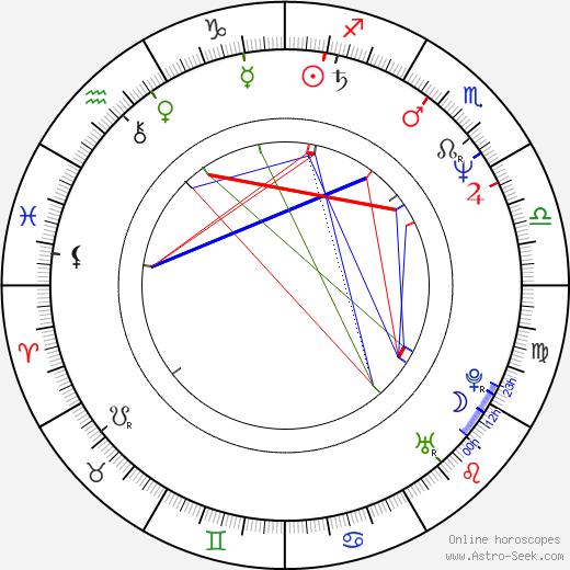 Brigitte Karner birth chart, Brigitte Karner astro natal horoscope, astrology