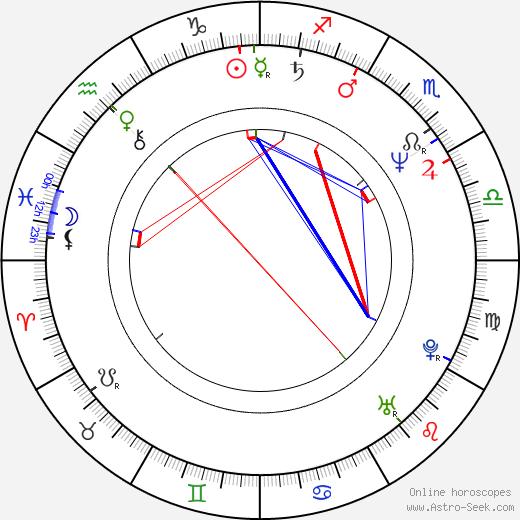 Cezary Nowak birth chart, Cezary Nowak astro natal horoscope, astrology