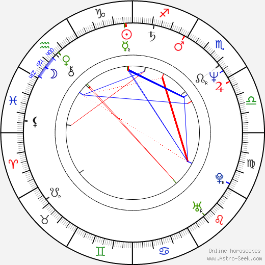 Christine Hakim birth chart, Christine Hakim astro natal horoscope, astrology