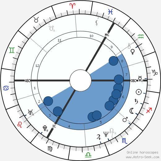 Cyril Collard wikipedia, horoscope, astrology, instagram