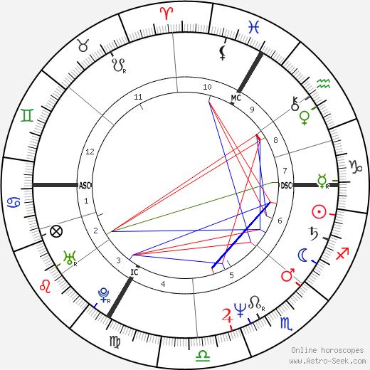 Cyril Collard birth chart, Cyril Collard astro natal horoscope, astrology