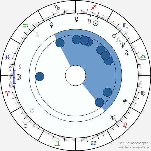 Deep Roy wikipedia, horoscope, astrology, instagram
