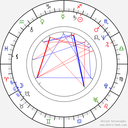 Del Shores день рождения гороскоп, Del Shores Натальная карта онлайн