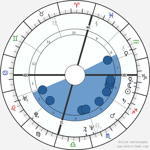 Dominique Cabrera wikipedia, horoscope, astrology, instagram